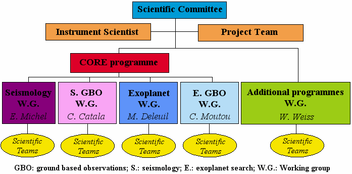 CoRoT Scientific Organization