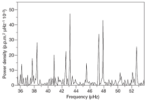 Power density spectrum of the red giant candidate Corot-101034881