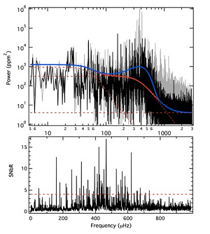 Original (grey curve) and residual gap-filled (black curve) power spectra of HD 174936 after pre-whitening the 10 most significant pulsation frequencies