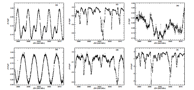 A sample of 6 CTTS light curves from the CoRoT observation of NGC 2264