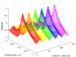 The amplitude modulation or Blashko effect is not yet understood. This light curve covers 5 cycles, showing a very rich frequency content with non linear behavior and non radial modes.