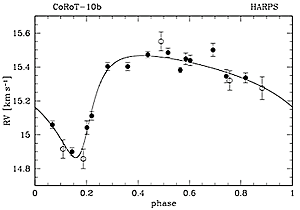 The radial-velocity curve of the faint planet-host star CoRoT-10, obtained by HARPS. Its shows that 1) the transiting companion is a planet, with a mass of 2.75 Mjup and 2) that it orbits the star with a strongly elongated (or eccentric) orbit. Both characteristics of mass and orbital eccentricity are unconstrained by CoRoT and need additional observations from the ground.