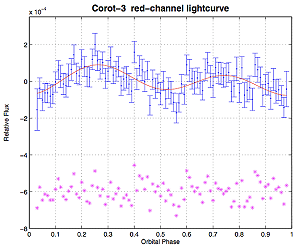 The lightcurve of CoRoT-3 folded to the orbital period of the transiting 22-Mjup companion (the transit has been removed)