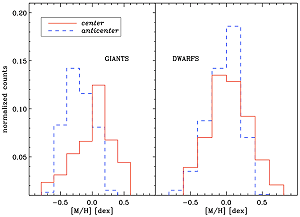 The distibution of metallicity (amount of heavy elements in the stellar atmosphere) of a sub-sample of stars observed by CoRoT towards the center and the anticenter directions, separated in dwarfs (right) and giants (left) (Gazzano et al 2010).
