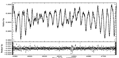 Out of transit light curve of CoRoT 6 (dots) and its best fit for a facular to spotted area of 1.5