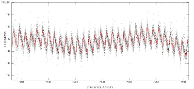Processed lightcurve of the star 102694749 (COROT-ID), mV=12.05, observed with the exoplanets CCDs (Additional Programme)