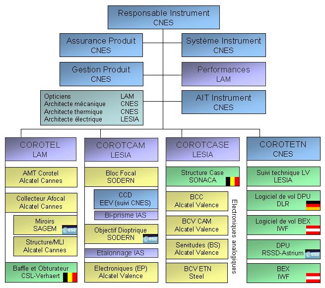 bpc_corot-organisation-developpement_fr.png